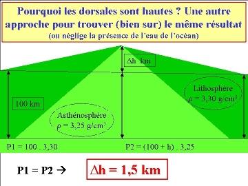 Différence de hauteur entre une dorsale et la plaine abyssale (2/2)