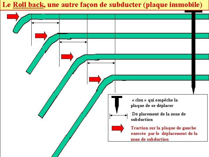 Deuxième mode de fonctionnement d'une zone de subduction