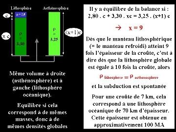Équation de base