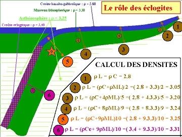 Calcul des densités le long d'une plaque subduite