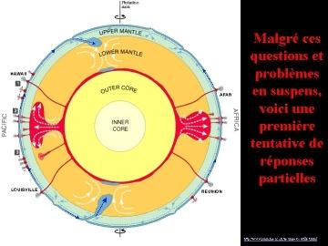 Représentation schématique partielle de l'intérieur de la Terre (1/2)