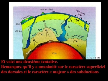 Représentation schématique partielle de l'intérieur de la Terre (2/2)