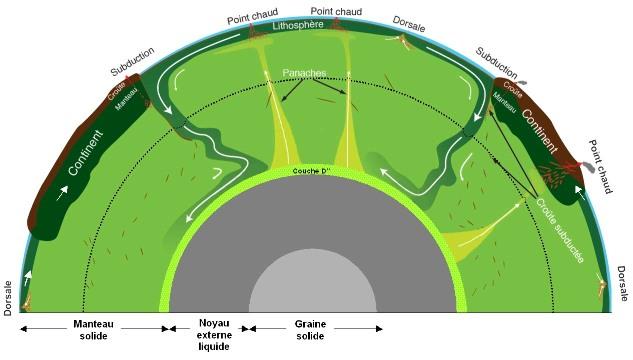 Modèle très simplifié de la convection mantellique