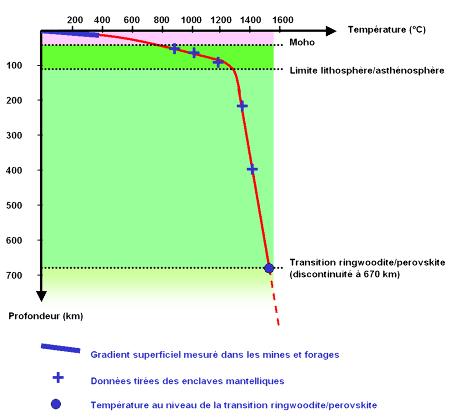 Reconstruction de l'évolution de la température sur Terre, de 0 à 670km de profondeur
