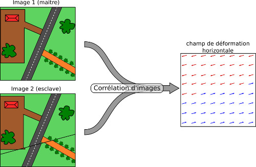 Principes de la corrélation d'images