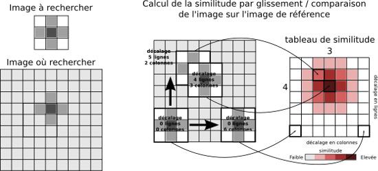 Recherche de la position d'un fragment d'image dans une autre