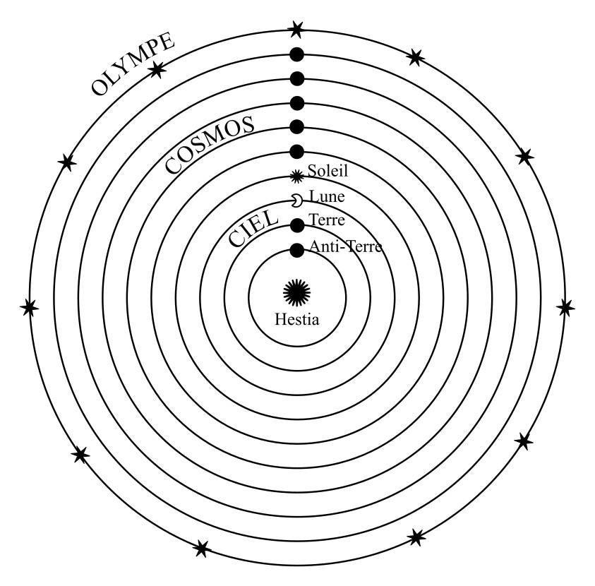 Représentation schématique du modèle cosmologique de Philolaos
