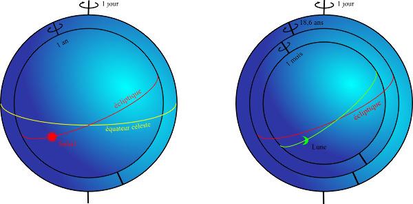 Les sphères homocentriques d'Eudoxe pour le Soleil et pour la Lune