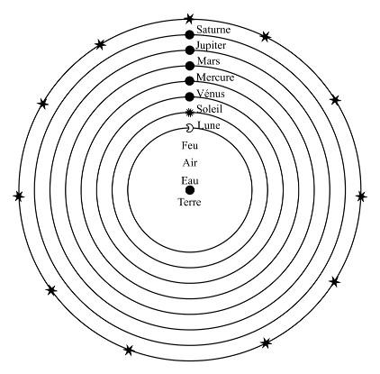 Représentation schématique du modèle cosmologique d'Aristote