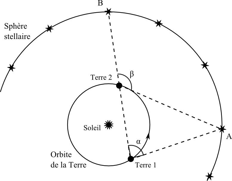 Si la Terre tourne autour du Soleil, la distance angulaire entre deux étoiles A et B situées dans l'écliptique change tout au long de l'année
