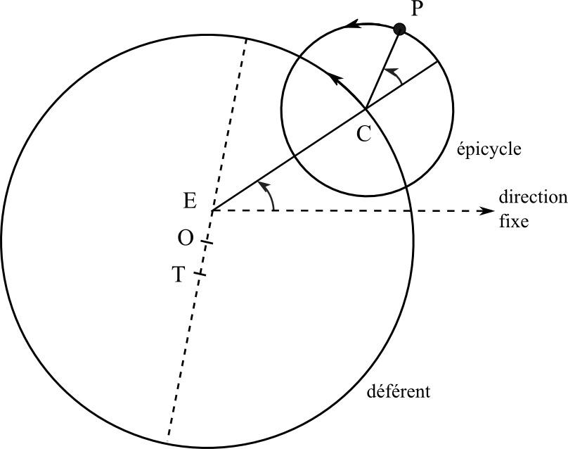 Les théories planétaires de Ptolémée