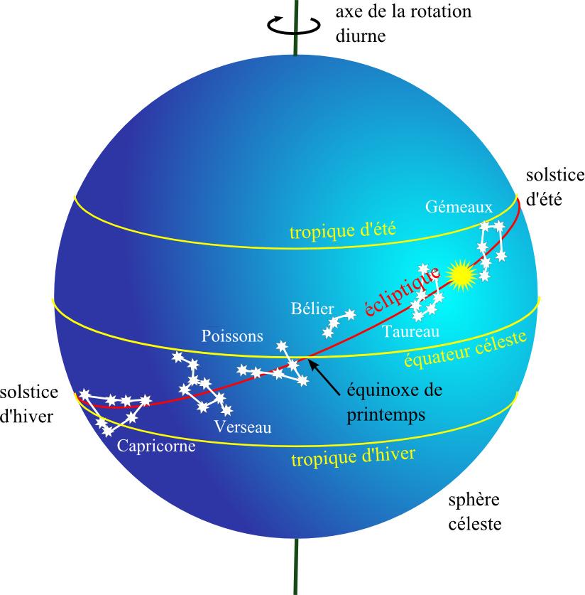 Les cercles de la sphère céleste (vision géocentrique)