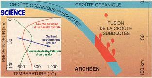 Fusion lors de la subduction durant l'Archéen