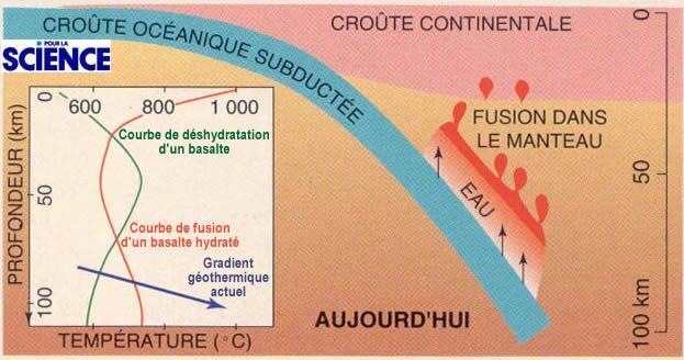 Fusion lors de la subduction depuis 2,5Ga