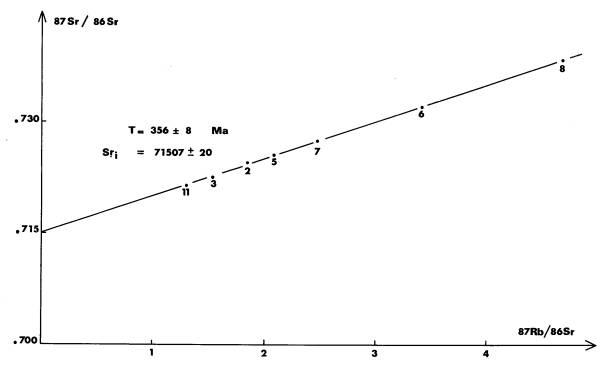 Diagramme isochrone, anatexites à cordiérite d'Aubusson