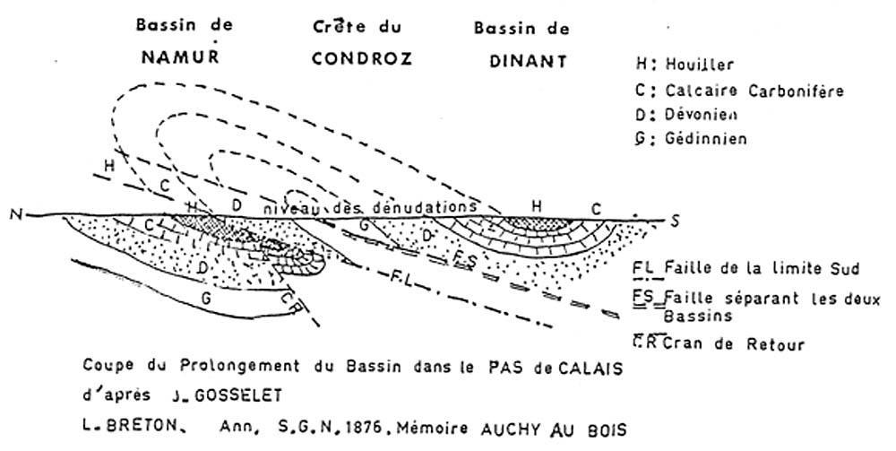 Coupe dans le bassin houiller franco-belge, 1876