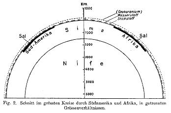 Coupe schématique de la Terre selon Alfred Wegener