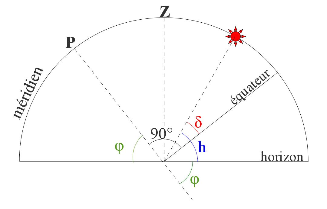 Hauteur du Soleil dans le plan méridien