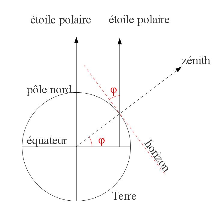La latitude d'un lieu sur la voûte céleste
