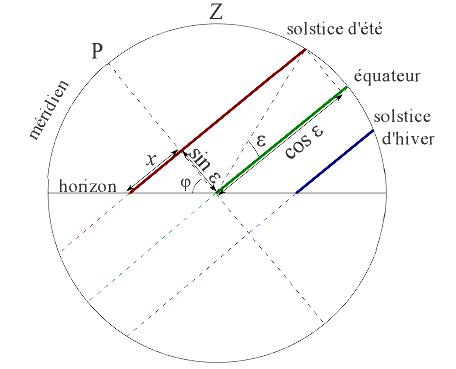 Projection sur le plan méridien des trajectoire du Soleil au solstice d'été, aux équinoxes et au solstice d'hiver