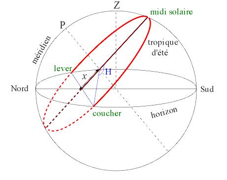 Détail de la trajectoire lors du solstice d'été