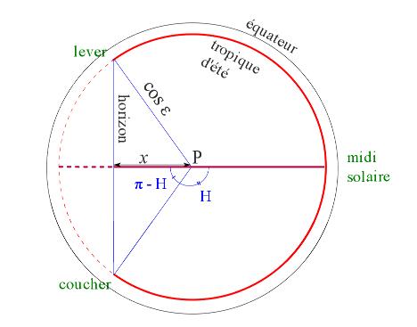D terminer la latitude d 39 un lieu planet terre for Solstice plus plan one