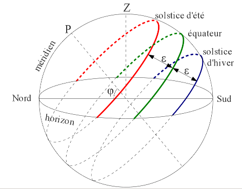 Trajectoires du Soleil sur la voûte céleste au solstice d'été, aux équinoxes et au solstice d'hiver