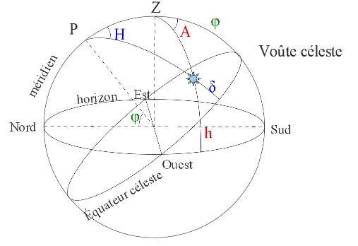 Repérage d'un astre sur la voûte céleste entourant le lieu d'observation (au centre)