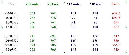 Extrait des données de marées observées à Brest