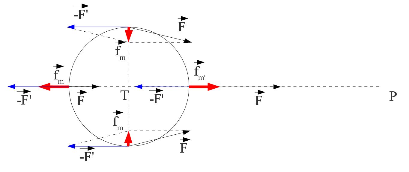 Forces de marée créées par l'astre P (Soleil ou Lune) en différents points de la surface terrestre