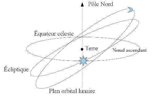 Marées et positions relatives Terre - Lune- Soleil dans un repère géocentré