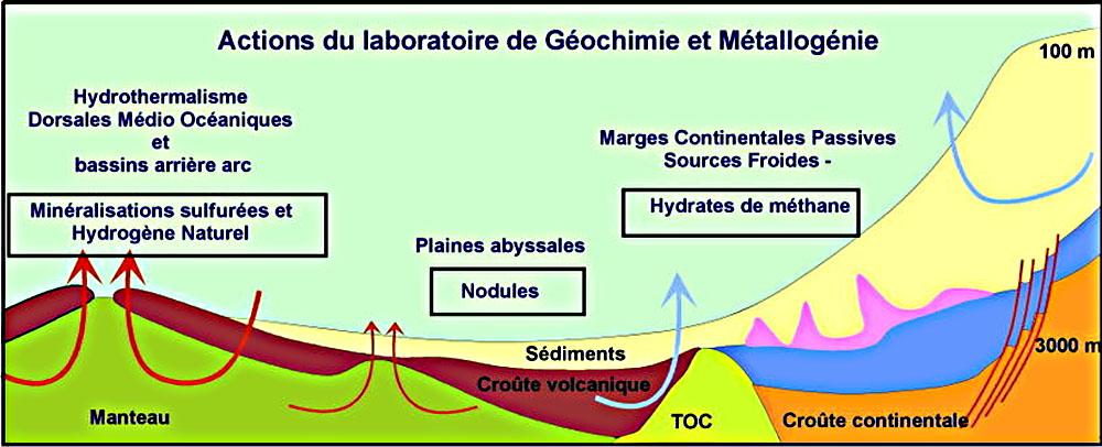 Localisation théorique et schématique des environnements dans lesquels ont été menées les actions du laboratoire de Géochimie et Métallogénie de l'Ifremer au cours des années 2009-2010