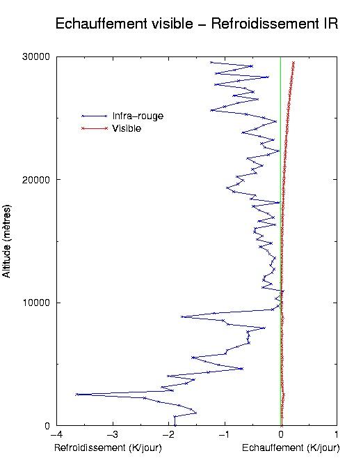 Profil d'échauffement visible - refroidissement IR calculé sur une durée nocturne de 6 heures