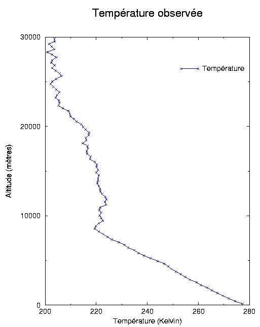 Profil de température observé