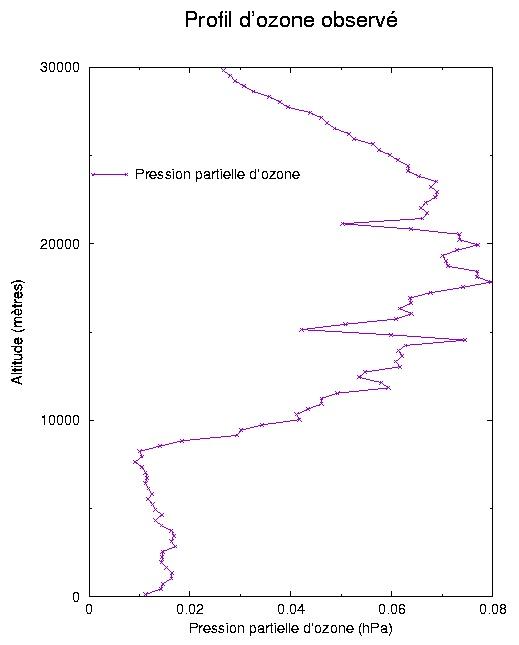 Profil d'ozone observé