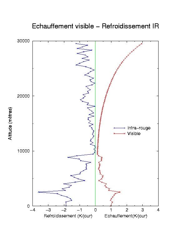 Profil d'échauffement visible - refroidissement IR calculé sur une durée de 24 heures