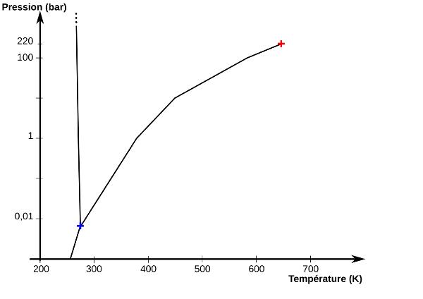 Exemple de diagramme de phase de l'eau pour les basses pressions