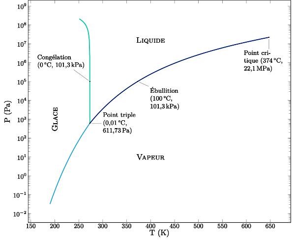 Diagramme de phase de l'eau semi-logarithmique pour les relativement basses pressions