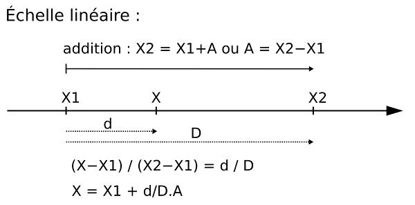 Coordonnées sur une échelle linéaire