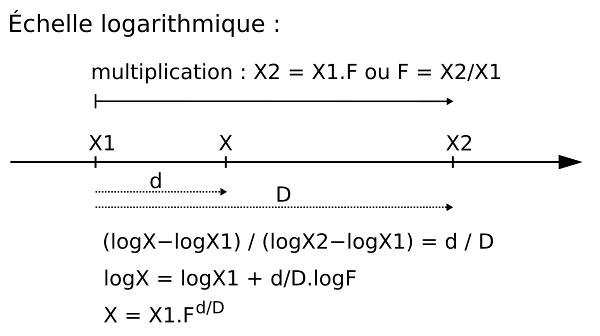 Coordonnées sur une échelle logarithmique