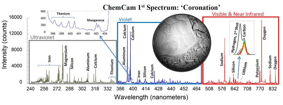 Exemple du premier résultat fourni par ChemCam, trois spectres dans trois gammes de longueur d'onde permettant d'avoir une idée de la composition en éléments de la cible