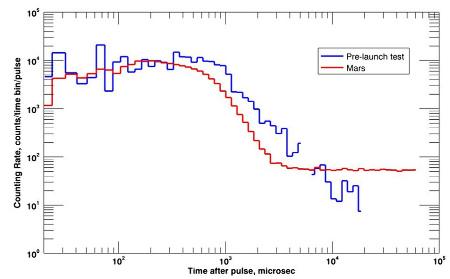 L'un des premiers enregistrements de DAN sur Mars, comparé à des tests faits sur Terre