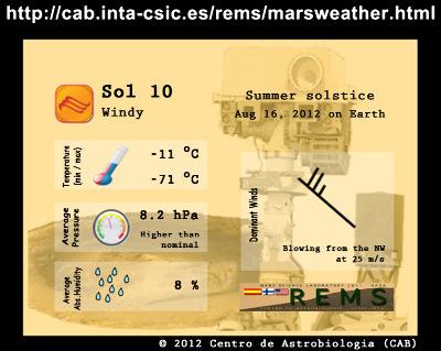 Bulletin météo du 16 août 2012 (sol 10), jour du solstice d'été sur Mars donnant températures diurne et nocturne, pression moyenne, humidité relative, vitesse et direction des vents autour de Curiosity