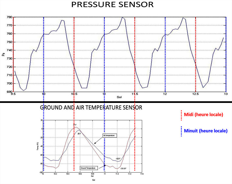 Variation de la pression entre les sols 9 et 13, ainsi que de la température entre les sols 10 et 11