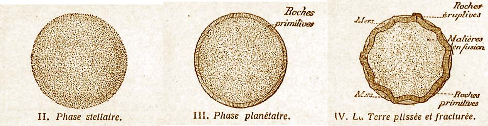 Illustration de la contraction thermique de la Terre