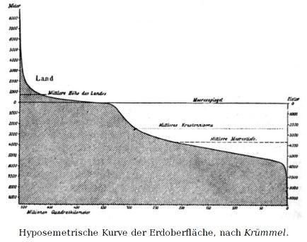 Courbe hypsométrique de la surface de la Terre, d'après Krümmel
