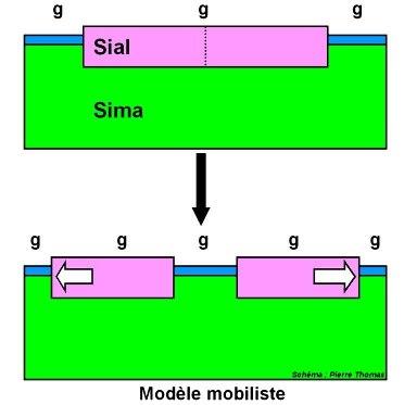 Modèle mobiliste de Wegener pour expliquer la dérive des continents