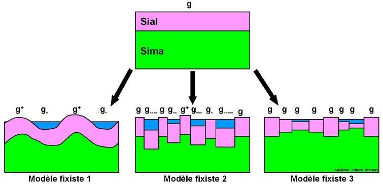 Modèles fixistes et distribution des altitudes
