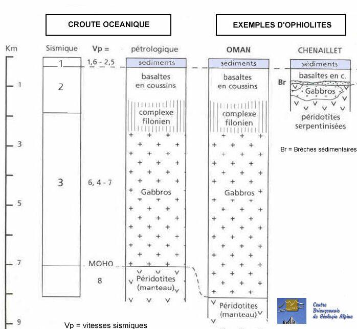 Profils lithosphériques comparés ophiolites et HOT (épaisseurs respectées)