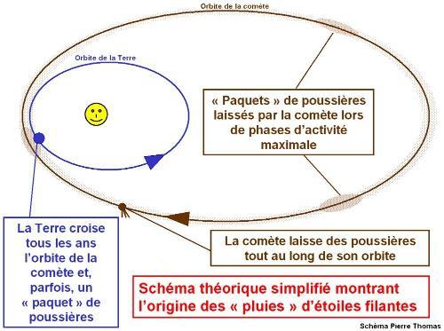 Schéma très théorique et très simplifié expliquant l'origine des pluies d'étoiles filantes